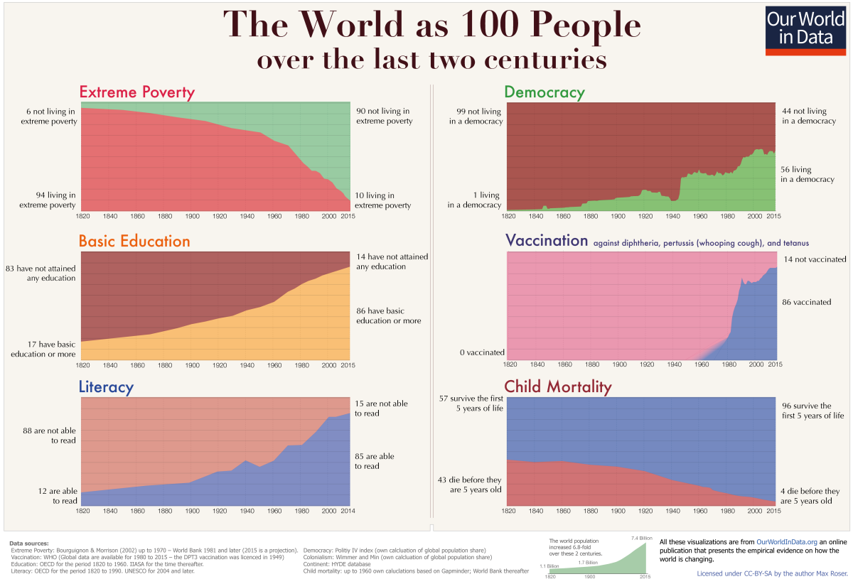 The image shows a series of graphs demonstrating global improvements in poverty rates, educational achievement, and child mortality since 1800